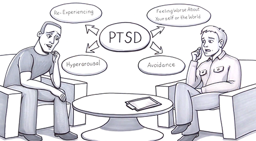 Symptoms of PTSD include re-experiencing, negative mood, hyperarousal, and avoidance.