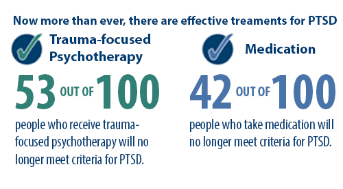 Now more than ever, there are effective treatments for PTSD. 42 out of 100 people who take medication will no longer meet criteria for PTSD after about 3 months of treatment.