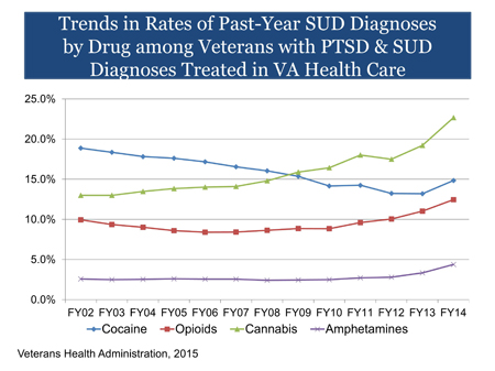 Graph of VHA Trends in diagnoses by drug for Veterans with PTSD and SUD in VA Health Care: This graph shows the rates of SUD diagnoses (y-axis) by drug type (lines on graph: amphetamines, cannabis, cocaine, and opioids) among Veterans with PTSD treated in VA health care. Data is shown for each fiscal year (FY) from 2002 through 2014 (x-axis). Data was provided by the Veterans Health Administration, 2015.   Cannabis use disorder is the most diagnosed SUD among Veterans with PTSD in VA health care in FY14. Rates of cannabis use disorder diagnoses grew from 13.0% in FY02 to 22.7% in FY14. Cocaine use disorder was the most diagnosed SUD among Veterans with PTSD in FY02, at 18.9%. In FY09, cocaine became less common than cannabis use disorder (15.4% and 15.9% respectively), and as of FY14, cocaine use disorder is the second most common SUD diagnosis among Veterans with PTSD, at 14.8%. Among this subset of Veterans, opioid use disorder was diagnosed at a rate of 9.9% in FY02, rising to 12.5% in FY14. Amphetamine use disorder was diagnosed at a rate of 2.6% in FY02 and rose to 4.4% in FY14.